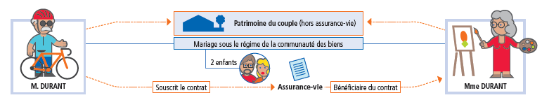 succession couple assurance vie